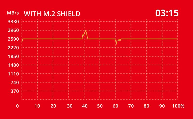Whit MSI Shield M.2