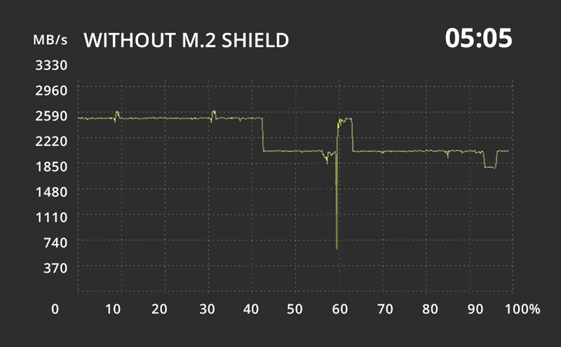 Whithout MSI Shield M.2