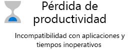 Pérdida de productividad